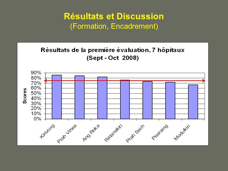 Résultats et Discussion (Formation, Encadrement)