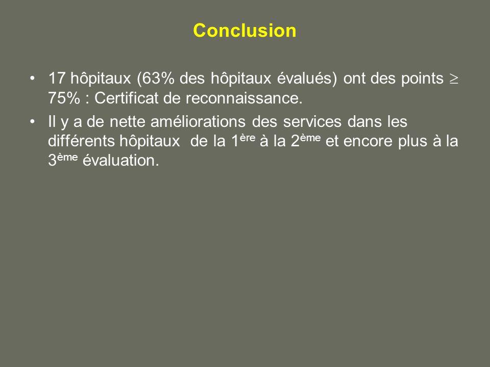 Conclusion 17 hôpitaux (63% des hôpitaux évalués) ont des points 75% : Certificat de reconnaissance. Il y a de nette améliorations des services dans l