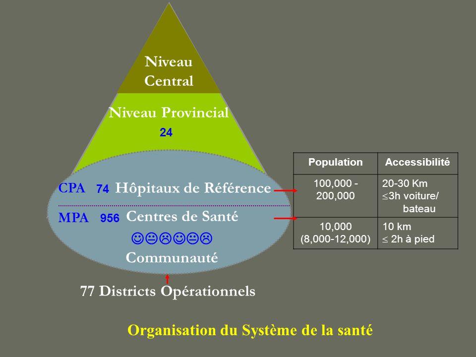 77 Districts Opérationnels Niveau Central Niveau Provincial Hôpitaux de Référence Centres de Santé Communauté CPA MPA 74 956 24 PopulationAccessibilit