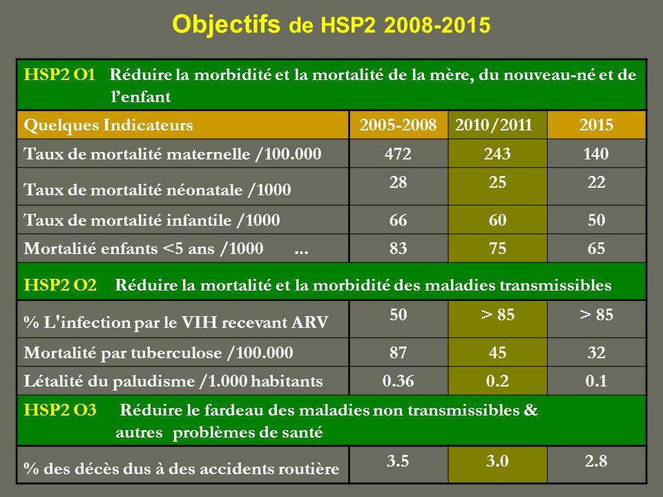 Objectifs de HSP2 2008-2015 HSP2 O1 Réduire la morbidité et la mortalité de la mère, du nouveau-né et de lenfant Quelques Indicateurs2005-20082010/201