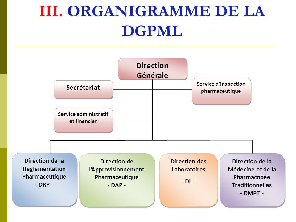 III. ORGANIGRAMME DE LA DGPML Direction Générale Service administratif et financier Service dinspection pharmaceutique Secrétariat Direction des Labor