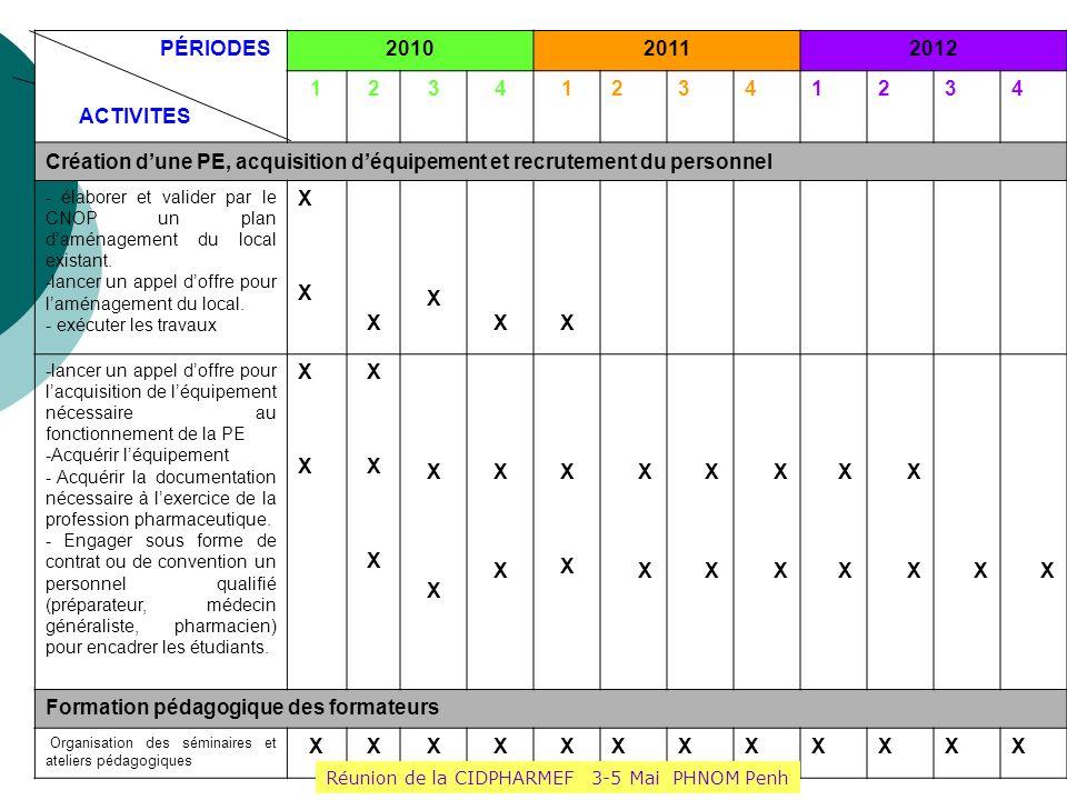 PÉRIODES ACTIVITES 201020112012 123412341234 Création dune PE, acquisition déquipement et recrutement du personnel - élaborer et valider par le CNOP u