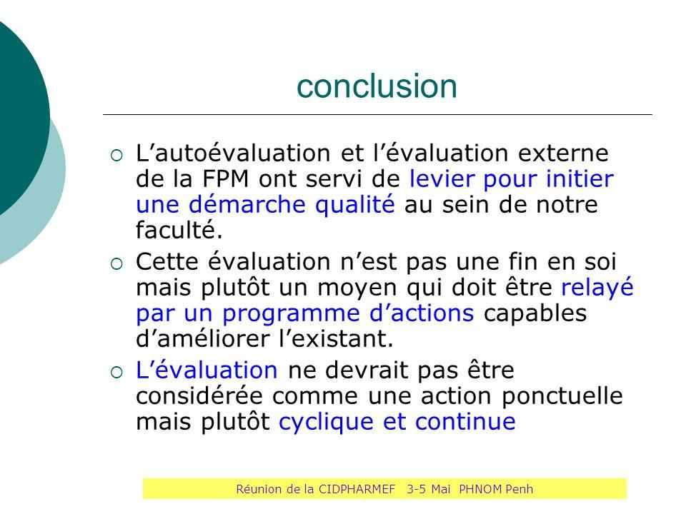 conclusion Lautoévaluation et lévaluation externe de la FPM ont servi de levier pour initier une démarche qualité au sein de notre faculté. Cette éval