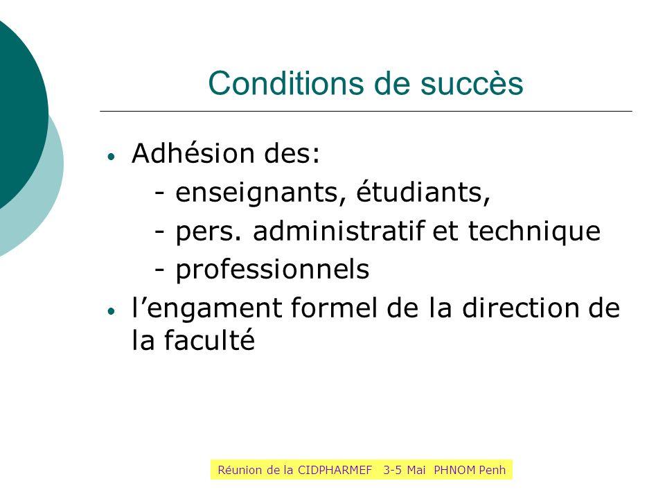 Conditions de succès Adhésion des: - enseignants, étudiants, - pers. administratif et technique - professionnels lengament formel de la direction de l