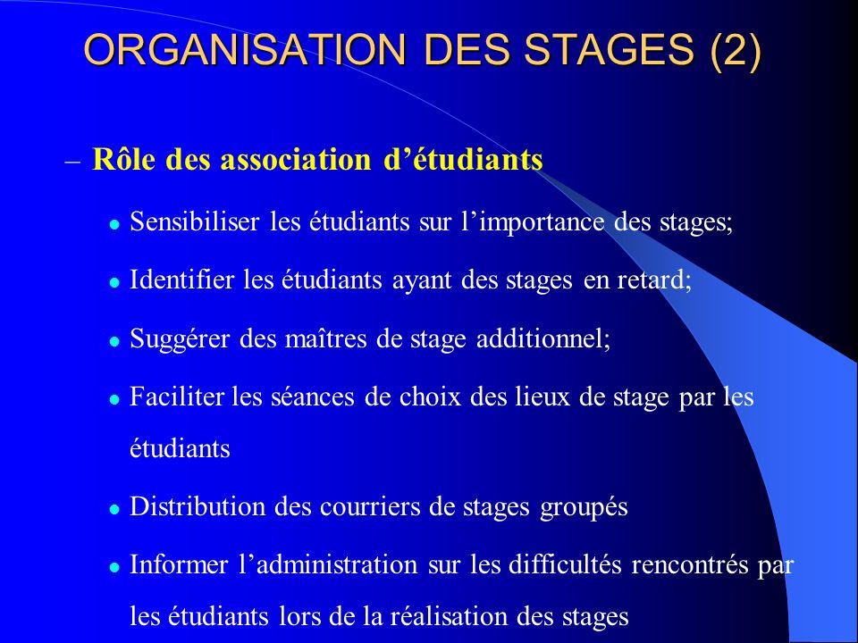 ORGANISATION DES STAGES (2) – Rôle des association détudiants Sensibiliser les étudiants sur limportance des stages; Identifier les étudiants ayant de