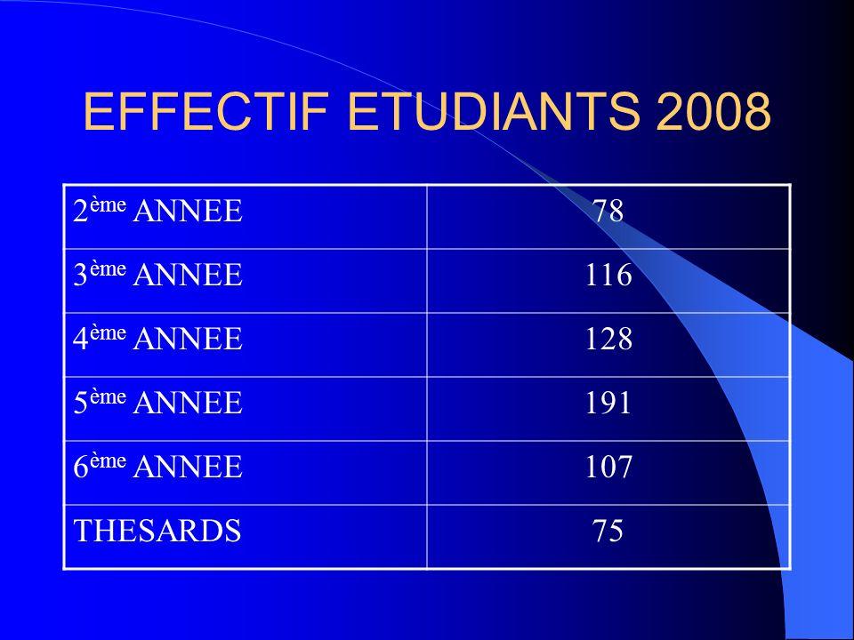 EFFECTIF ETUDIANTS 2008 2 ème ANNEE78 3 ème ANNEE116 4 ème ANNEE128 5 ème ANNEE191 6 ème ANNEE107 THESARDS75