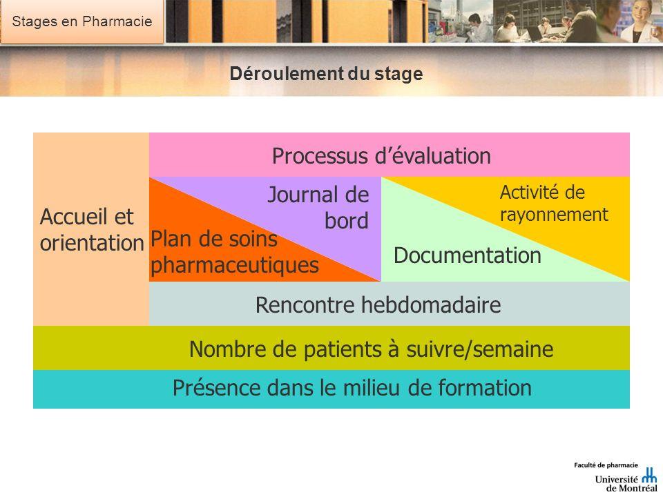 Stages en Pharmacie Déroulement du stage 3456 7 Accueil et orientation Plan de soins pharmaceutiques Nombre de patients à suivre/semaine Rencontre heb