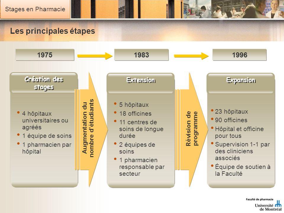 Stages en Pharmacie Les principales étapes 197519831996 4 hôpitaux universitaires ou agréés 1 équipe de soins 1 pharmacien par hôpital Création des st