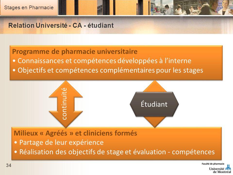 Stages en Pharmacie Relation Université - CA - étudiant 34 Programme de pharmacie universitaire Connaissances et compétences développées à linterne Ob