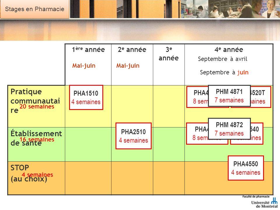 Stages en Pharmacie 1 ère année 2 e année 3 e année 4 e année Pratique communautai re Établissement de santé STOP (au choix) PHA1510 4 semaines PHA451