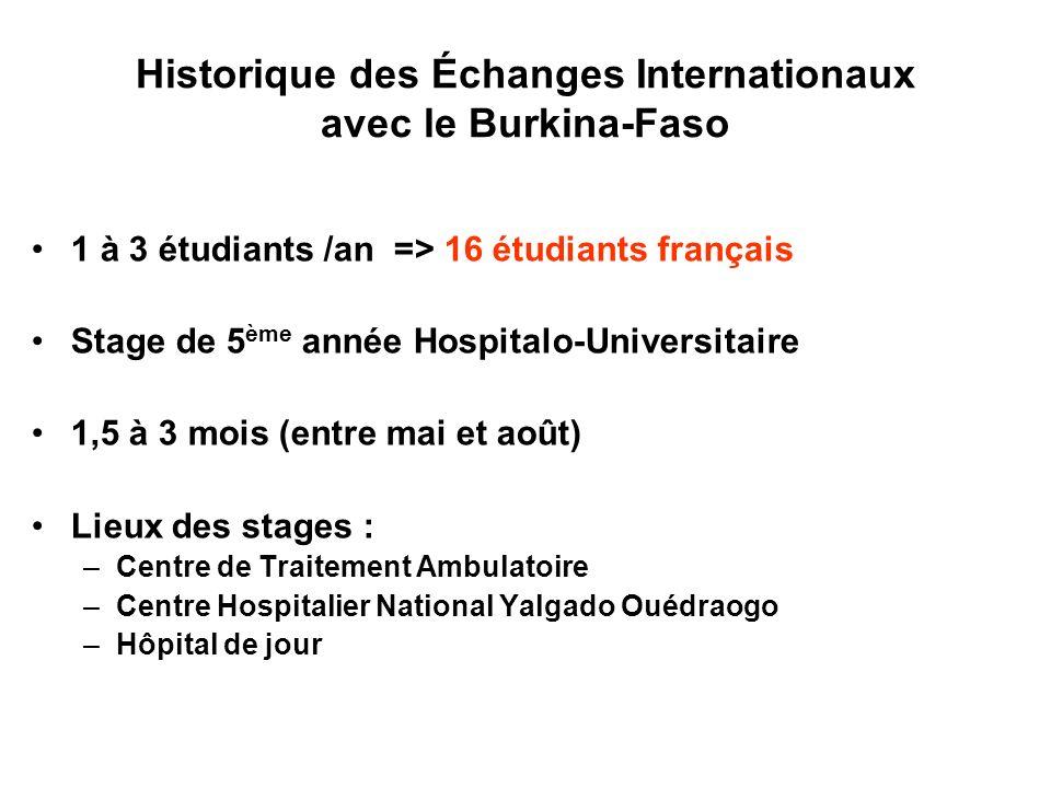 Historique des Échanges Internationaux avec le Burkina-Faso 1 à 3 étudiants /an => 16 étudiants français Stage de 5 ème année Hospitalo-Universitaire