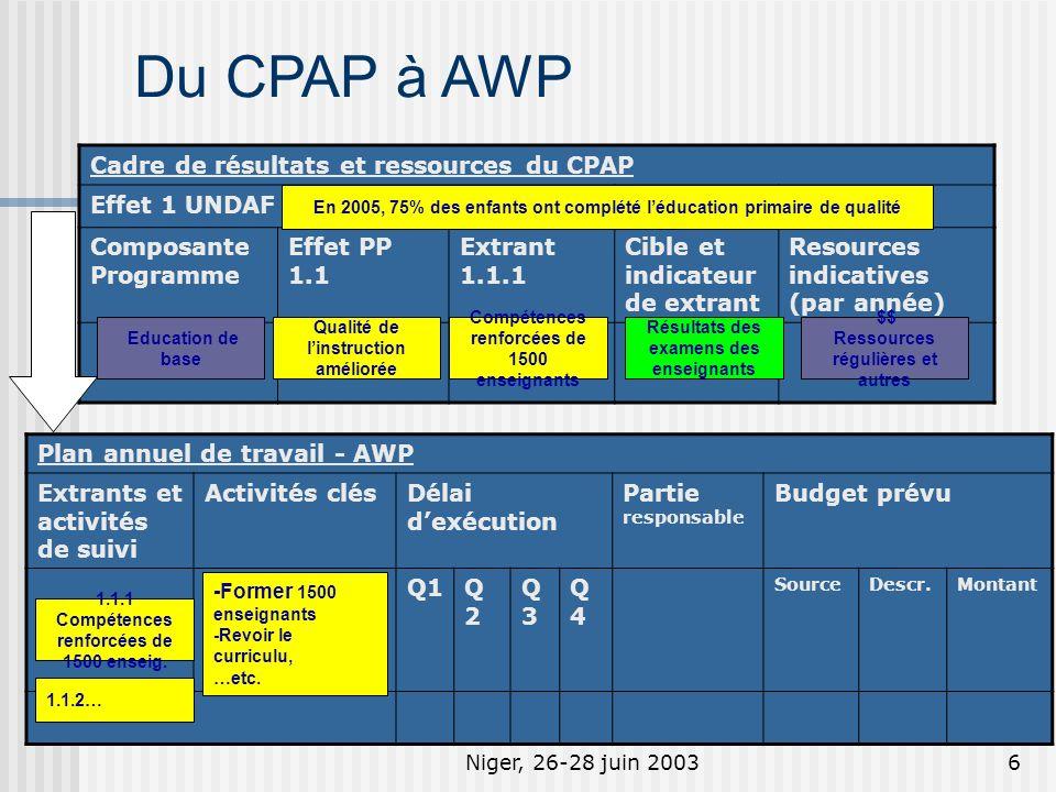 Niger, 26-28 juin 20036 Du CPAP à AWP Cadre de résultats et ressources du CPAP Effet 1 UNDAF Composante Programme Effet PP 1.1 Extrant 1.1.1 Cible et