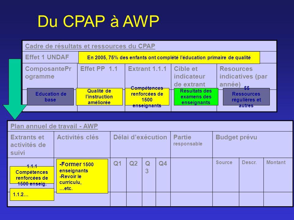 Du CPAP à AWP Cadre de résultats et ressources du CPAP Effet 1 UNDAF ComposantePr ogramme Effet PP 1.1Extrant 1.1.1Cible et indicateur de extrant Reso