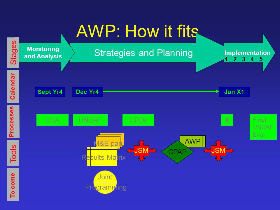 AWP: How it fits Processes CCAUNDAFCPDsX Final UNDAF Eval.