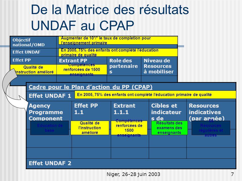 Niger, 26-28 juin 20037 De la Matrice des résultats UNDAF au CPAP Objectif national/OMD Effet UNDAF Effet PP Extrant PPRole des partenaire s Niveau de Resources à mobiliser Qualité de linstruction amélioré Compétences renforcées de 1500 enseignants Cadre pour le Plan daction du PP (CPAP) Effet UNDAF 1 Agency Programme Component Effet PP 1.1 Extrant 1.1.1 Cibles et indicateur s de lextrant Resources indicatives (par année) Effet UNDAF 2 Qualité de linstruction amélioré Compétences renforcées de 1500 enseignants Education de base Résultats des examens des enseignants $$ Resources régulières et autres Augmenter de 10°/° le taux de completion pour lenseignement primaire En 2005, 75% des enfants ont complété léducation primaire de qualité
