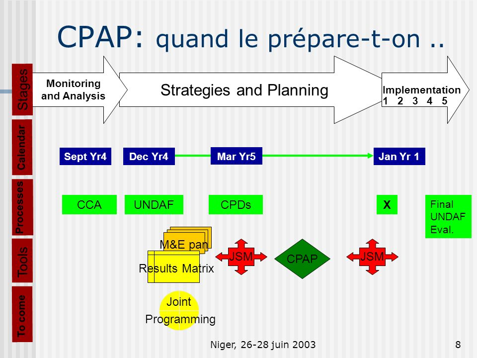 Niger, 26-28 juin 20038 CPAP: quand le prépare-t-on.. Processes CCAUNDAFCPDsX Final UNDAF Eval. Strategies and Planning Monitoring and Analysis Stages