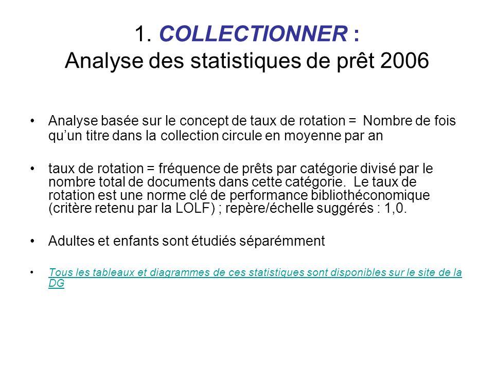 1. COLLECTIONNER : Analyse des statistiques de prêt 2006 Analyse basée sur le concept de taux de rotation = Nombre de fois quun titre dans la collecti