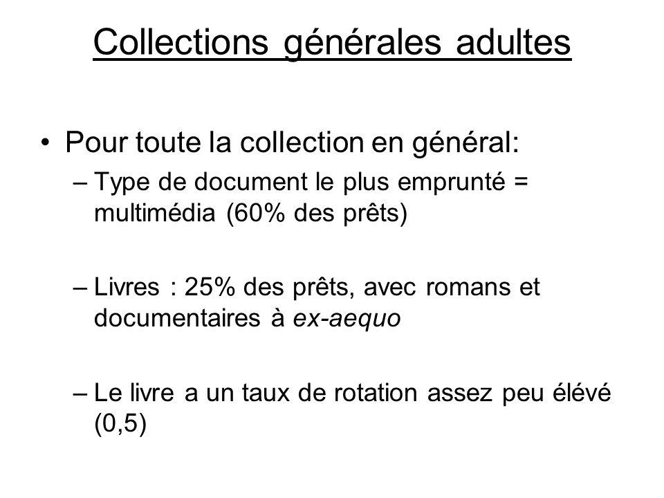 Collections générales adultes Pour toute la collection en général: –Type de document le plus emprunté = multimédia (60% des prêts) –Livres : 25% des prêts, avec romans et documentaires à ex-aequo –Le livre a un taux de rotation assez peu élévé (0,5)