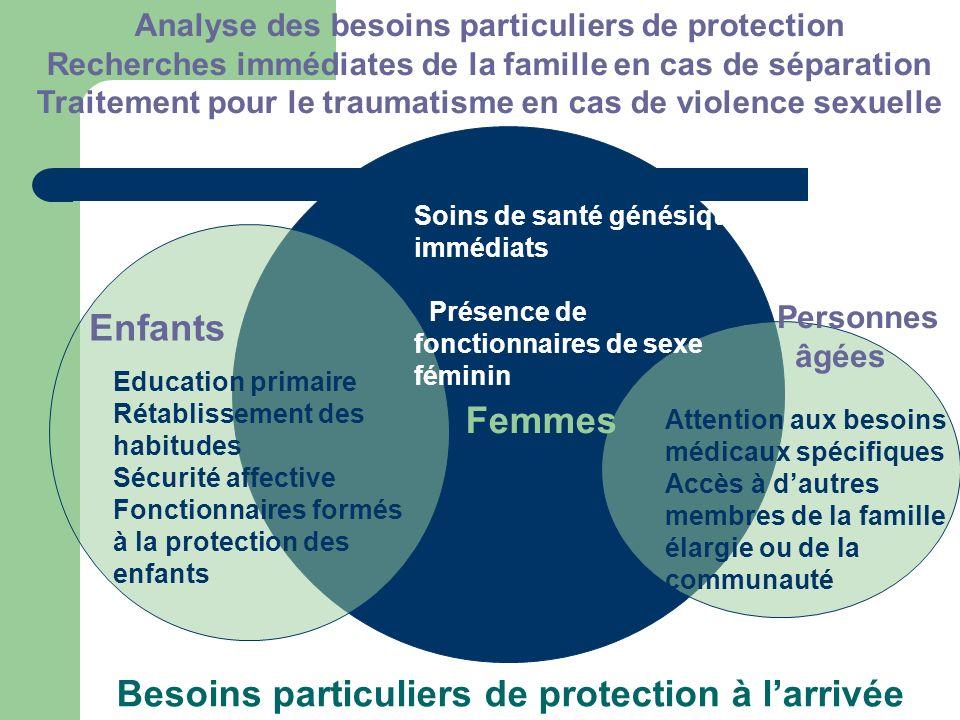 Soins de santé génésique immédiats Présence de fonctionnaires de sexe féminin Analyse des besoins particuliers de protection Recherches immédiates de