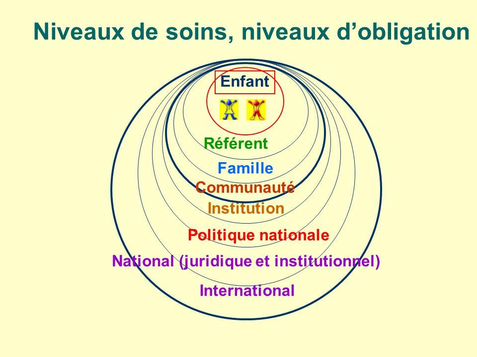 Institution National (juridique et institutionnel) Enfant Famille Communauté Référent Politique nationale International Niveaux de soins, niveaux dobligation