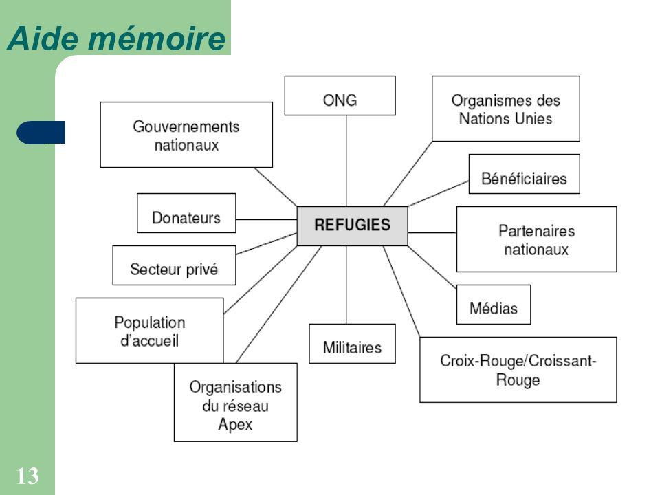13 Aide mémoire REFUGIES