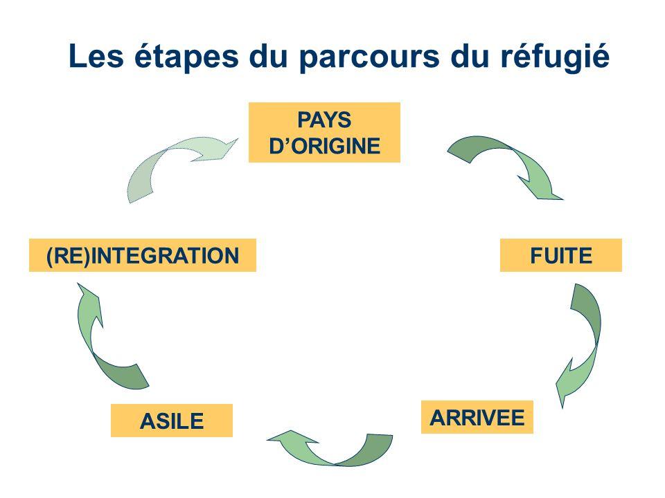 Les étapes du parcours du réfugié PAYS DORIGINE FUITE ARRIVEE ASILE (RE)INTEGRATION