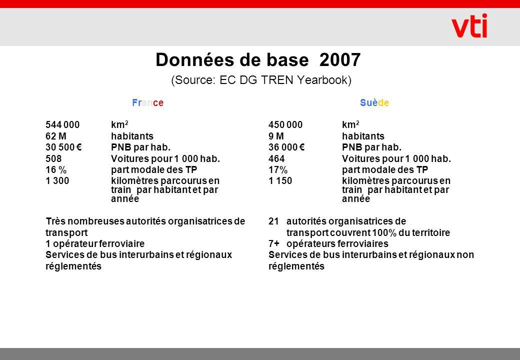 Données de base 2007 (Source: EC DG TREN Yearbook) France 544 000km 2 62 Mhabitants 30 500 PNB par hab.