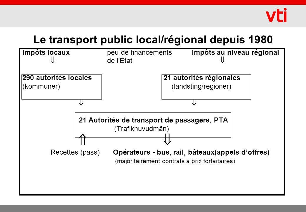 Le transport public local/régional depuis 1980 Impôts locauxpeu de financementsImpôts au niveau régional de lEtat 290 autorités locales21 autorités régionales (kommuner) (landsting/regioner) 21 Autorités de transport de passagers, PTA (Trafikhuvudmän) Recettes (pass) Opérateurs - bus, rail, bâteaux(appels doffres) (majoritairement contrats à prix forfaitaires)