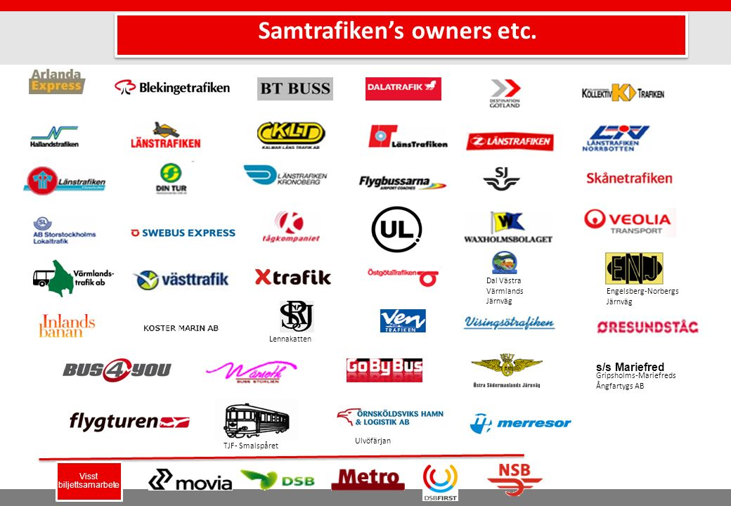 Samtrafiken system - overview