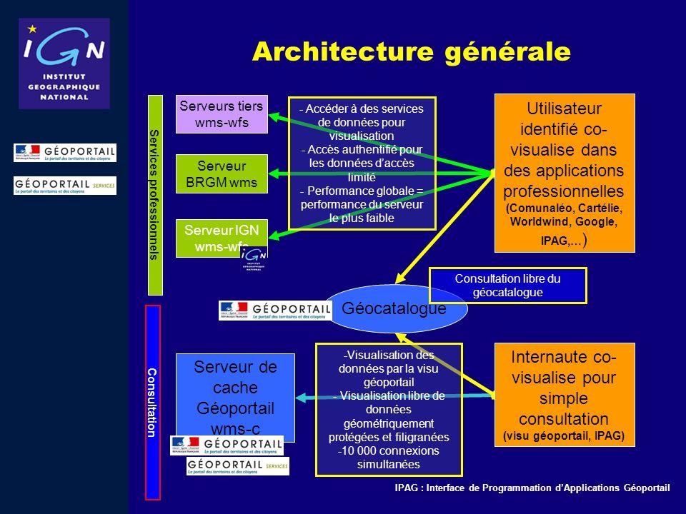 Architecture générale Serveurs tiers wms-wfs Serveur BRGM wms Serveur IGN wms-wfs Serveur de cache Géoportail wms-c Utilisateur identifié co- visualis