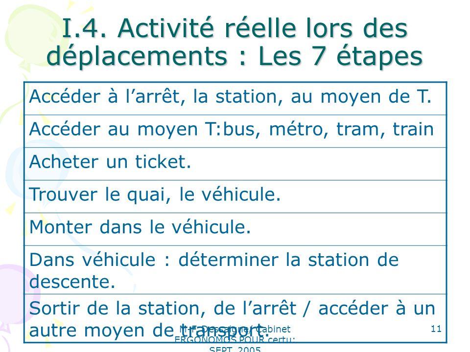 M-F. Dessaigne/ Cabinet ERGONOMOS POUR certu: SEPT. 2005 11 I.4. Activité réelle lors des déplacements : Les 7 étapes Accéder à larrêt, la station, au