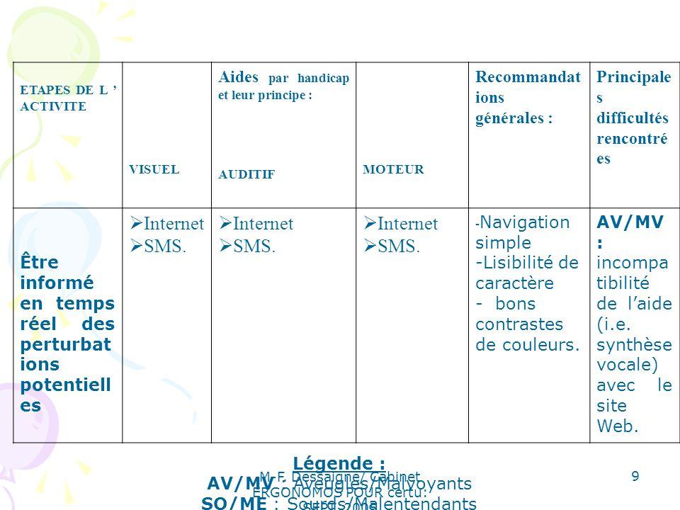 M-F. Dessaigne/ Cabinet ERGONOMOS POUR certu: SEPT. 2005 9 ETAPES DE L ACTIVITE VISUEL Aides par handicap et leur principe : AUDITIF MOTEUR Recommanda
