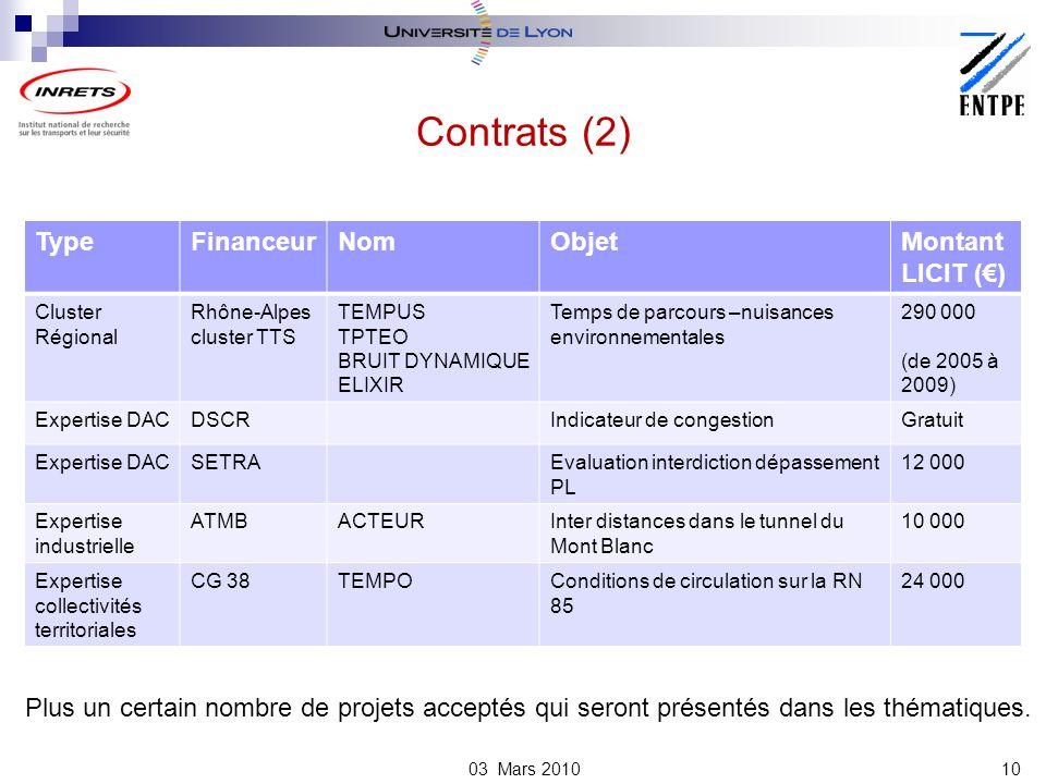 TypeFinanceurNomObjetMontant LICIT () Cluster Régional Rhône-Alpes cluster TTS TEMPUS TPTEO BRUIT DYNAMIQUE ELIXIR Temps de parcours –nuisances environnementales 290 000 (de 2005 à 2009) Expertise DACDSCRIndicateur de congestionGratuit Expertise DACSETRAEvaluation interdiction dépassement PL 12 000 Expertise industrielle ATMBACTEURInter distances dans le tunnel du Mont Blanc 10 000 Expertise collectivités territoriales CG 38TEMPOConditions de circulation sur la RN 85 24 000 Contrats (2) 10 Plus un certain nombre de projets acceptés qui seront présentés dans les thématiques.