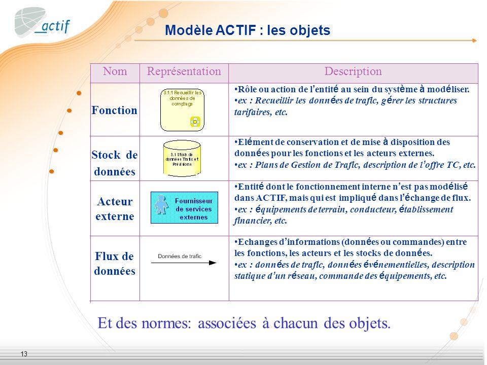 13 Modèle ACTIF : les objets Echanges d informations (donn é es ou commandes) entre les fonctions, les acteurs et les stocks de donn é es. ex : donn é