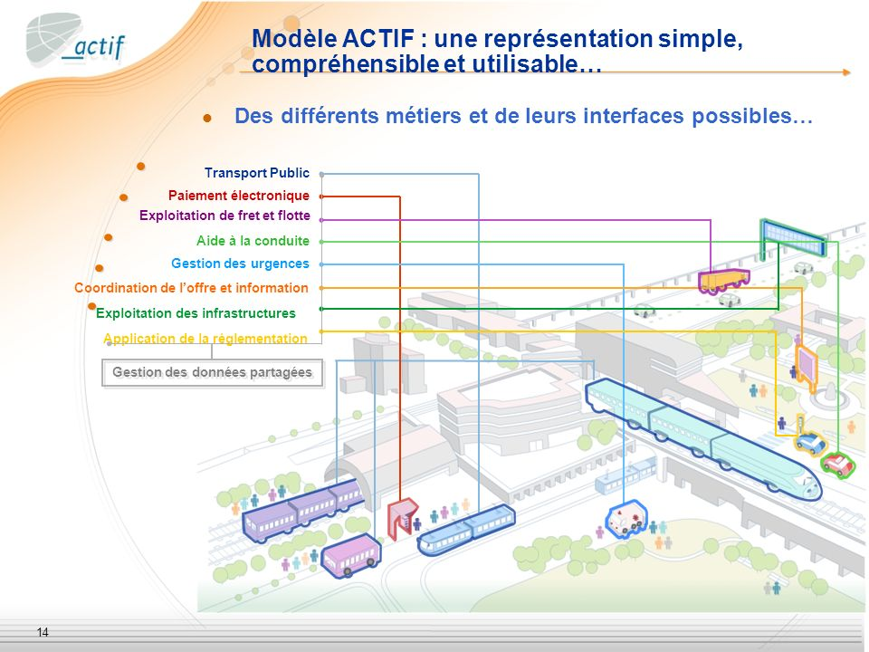 14 Modèle ACTIF : une représentation simple, compréhensible et utilisable… Des différents métiers et de leurs interfaces possibles… Transport Public P
