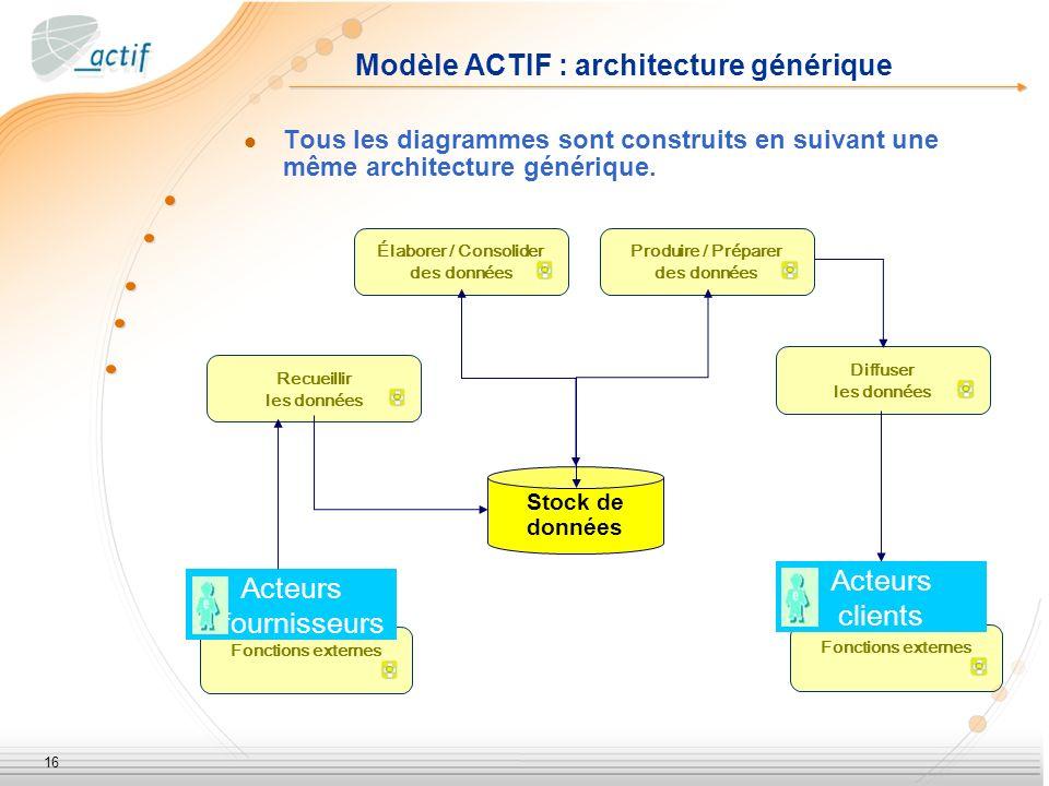 16 Modèle ACTIF : architecture générique Tous les diagrammes sont construits en suivant une même architecture générique. Fonctions externes Recueillir