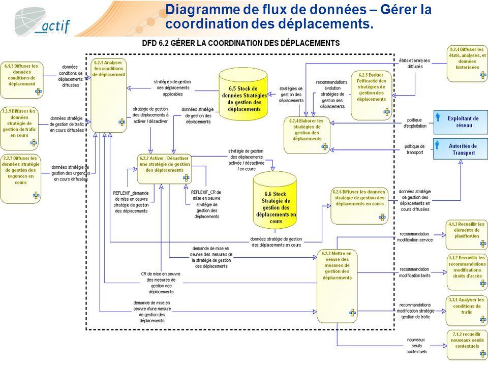 17 Diagramme de flux de données – Gérer la coordination des déplacements.