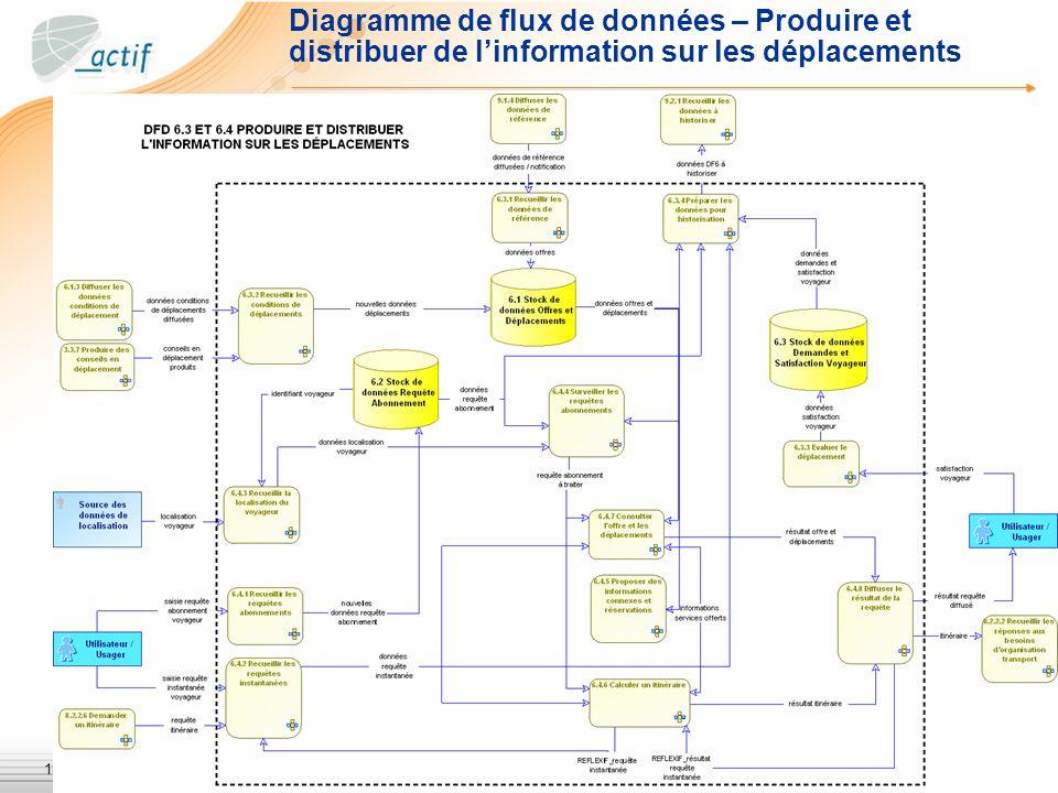 18 Diagramme de flux de données – Produire et distribuer de linformation sur les déplacements