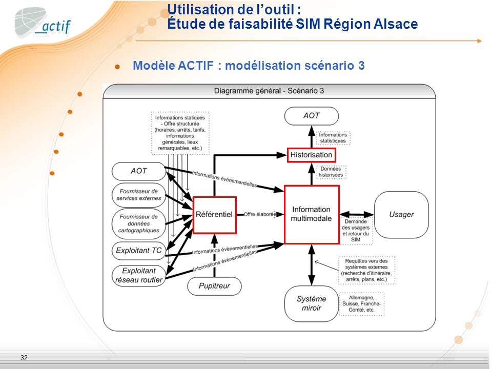 32 Utilisation de loutil : Étude de faisabilité SIM Région Alsace Modèle ACTIF : modélisation scénario 3