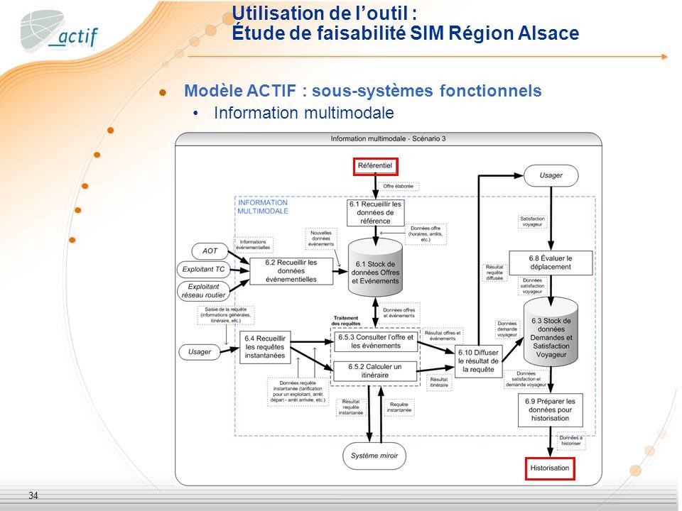 34 Utilisation de loutil : Étude de faisabilité SIM Région Alsace Modèle ACTIF : sous-systèmes fonctionnels Information multimodale