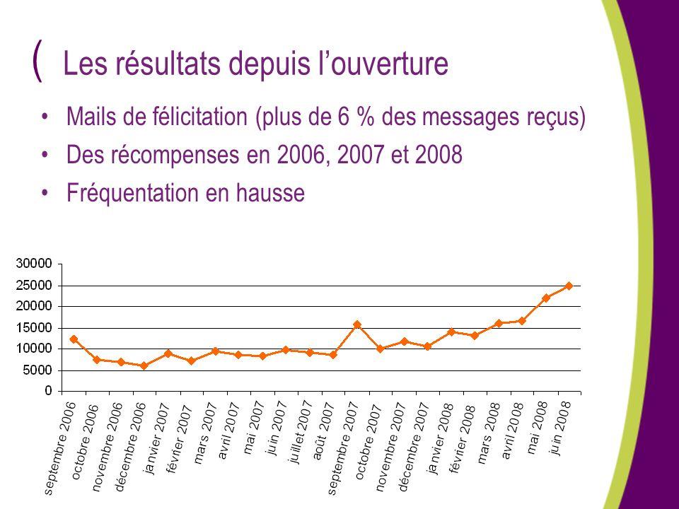 ( Les résultats depuis louverture Mails de félicitation (plus de 6 % des messages reçus) Des récompenses en 2006, 2007 et 2008 Fréquentation en hausse