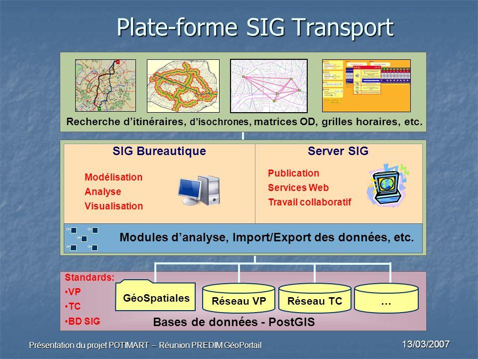 13/03/2007 Présentation du projet POTIMART – Réunion PREDIM GéoPortail Plate-forme SIG Transport SIG BureautiqueServer SIG Bases de données - PostGIS