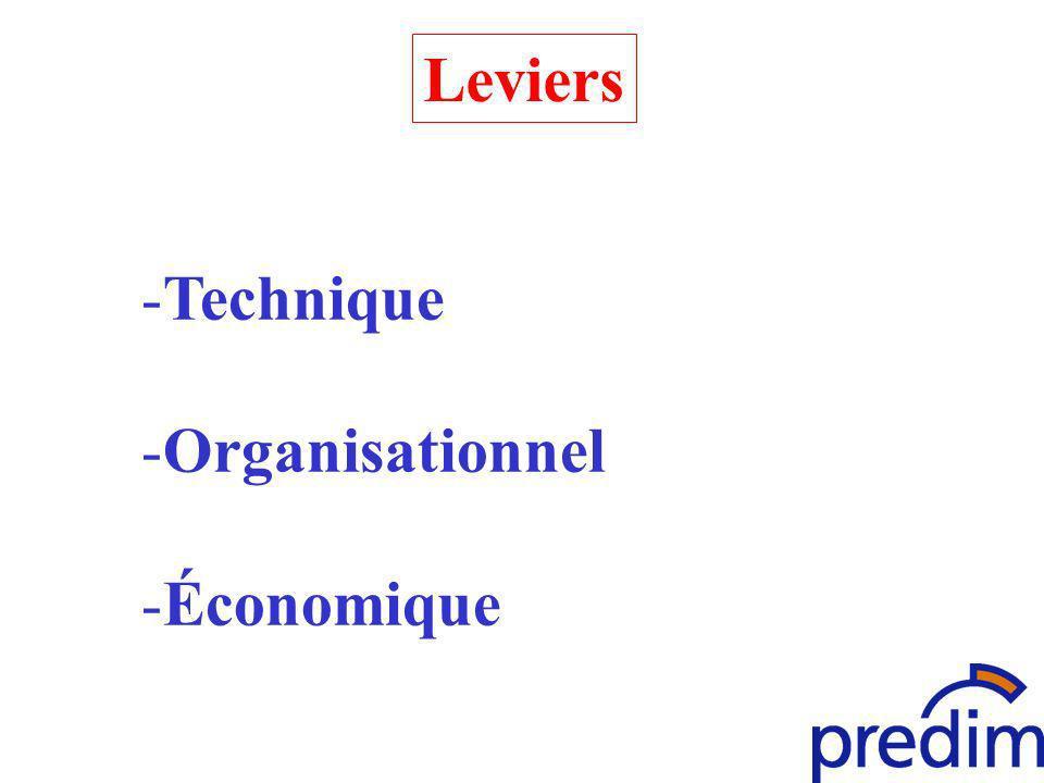 Leviers -Technique -Organisationnel -Économique