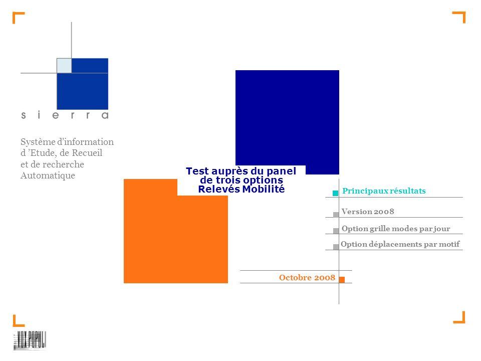 Système dinformation d Etude, de Recueil et de recherche Automatique Test auprès du panel de trois options Relevés Mobilité Octobre 2008 Principaux résultats Version 2008 Option grille modes par jour Option déplacements par motif