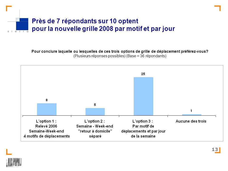 SIERRA-Test des relevés mobilité – version 2008 13 Près de 7 répondants sur 10 optent pour la nouvelle grille 2008 par motif et par jour Pour conclure laquelle ou lesquelles de ces trois options de grille de déplacement préférez-vous.