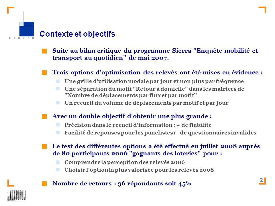 SIERRA-Test des relevés mobilité – version 2008 2 Contexte et objectifs Suite au bilan critique du programme Sierra Enquête mobilité et transport au quotidien de mai 2007.