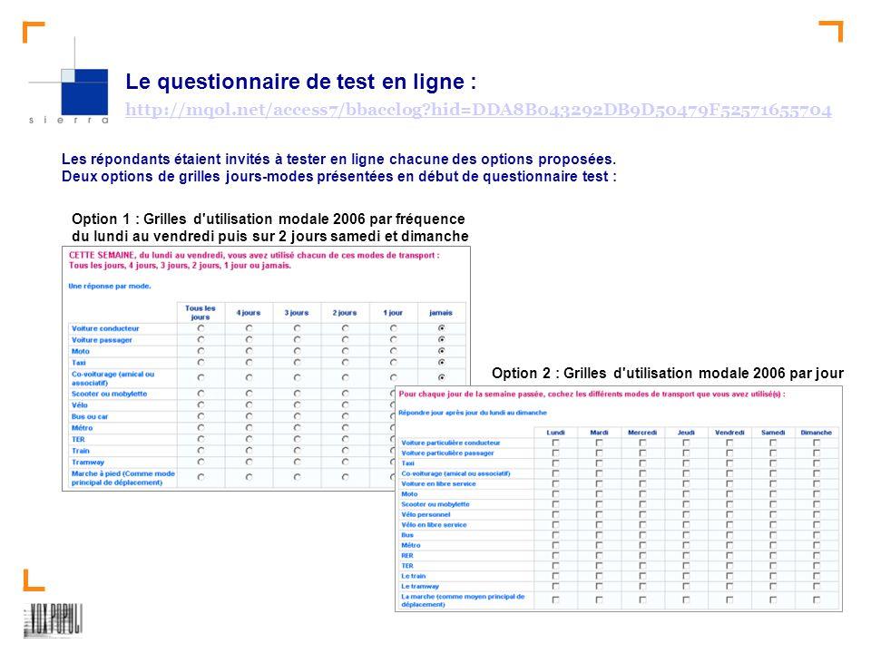 SIERRA-Test des relevés mobilité – version 2008 3 Le questionnaire de test en ligne : http://mqol.net/access7/bbacclog hid=DDA8B043292DB9D50479F52571655704 http://mqol.net/access7/bbacclog hid=DDA8B043292DB9D50479F52571655704 Les répondants étaient invités à tester en ligne chacune des options proposées.