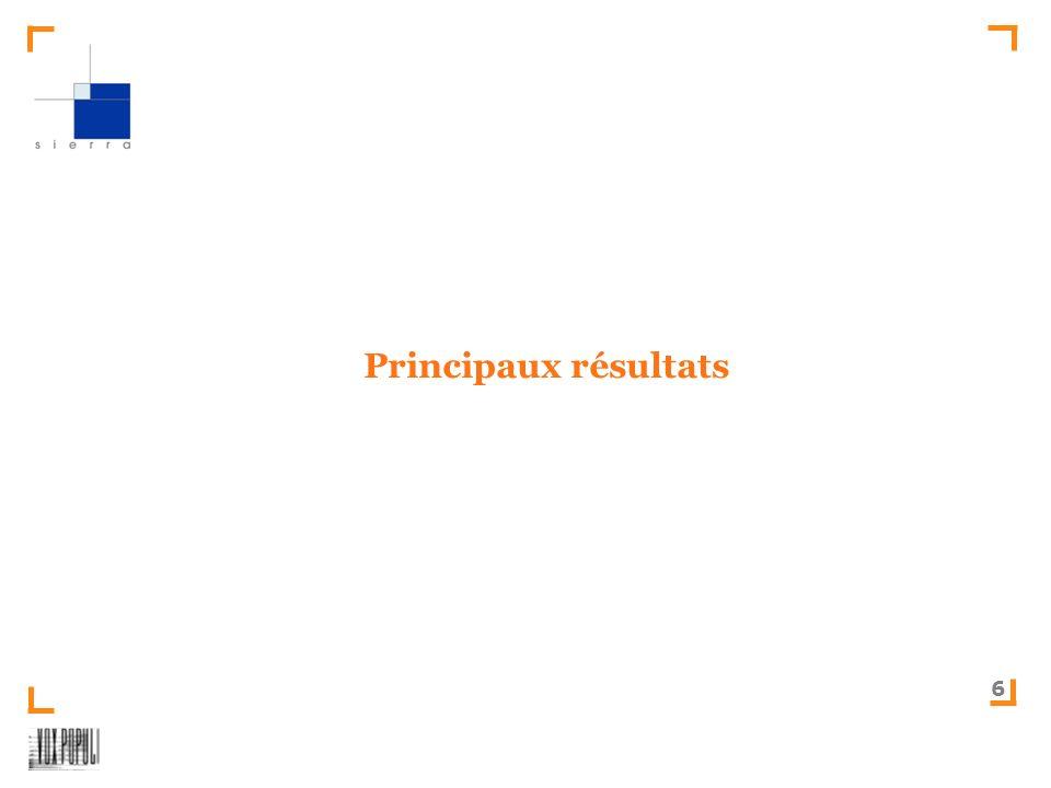 SIERRA-Test des relevés mobilité – version 2008 6 Principaux résultats