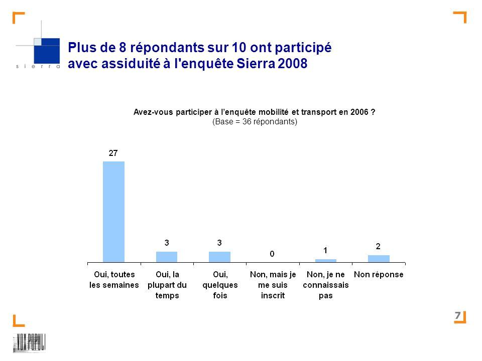 SIERRA-Test des relevés mobilité – version 2008 7 Plus de 8 répondants sur 10 ont participé avec assiduité à l enquête Sierra 2008 Avez-vous participer à lenquête mobilité et transport en 2006 .