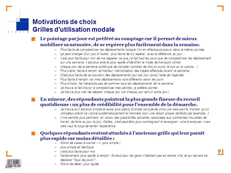SIERRA- Test des relevés mobilité – Version 2008 9 Motivations de choix Grilles d utilisation modale Le pointage par jour est préféré au comptage car il permet de mieux mobiliser sa mémoire, de se repérer plus facilement dans la semaine.